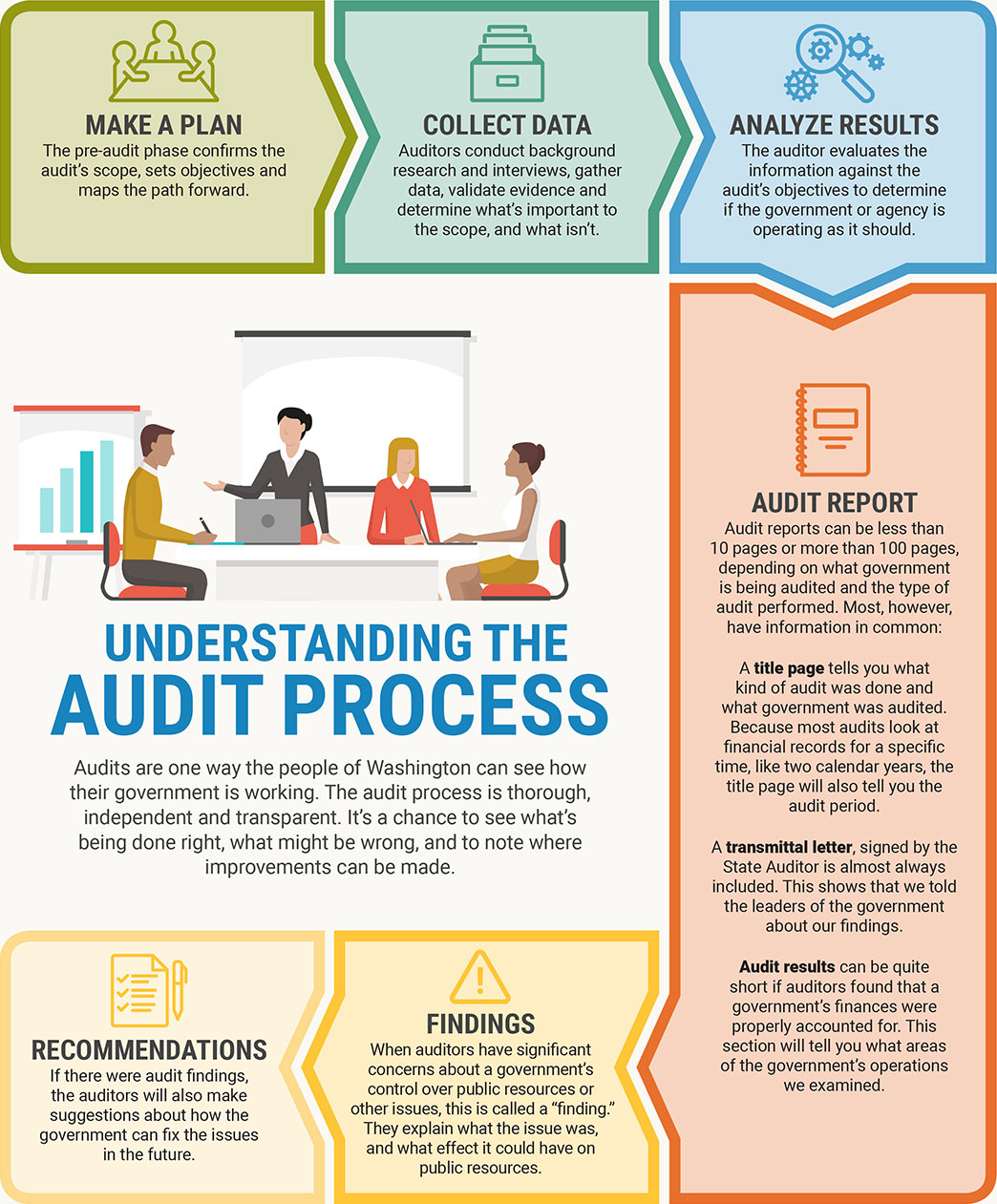 Info graphic of anatomy of an audit
