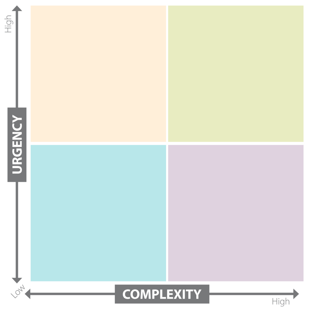 "Two by two grid, with ""urgency"" on one axis and ""complexity"" on the other."