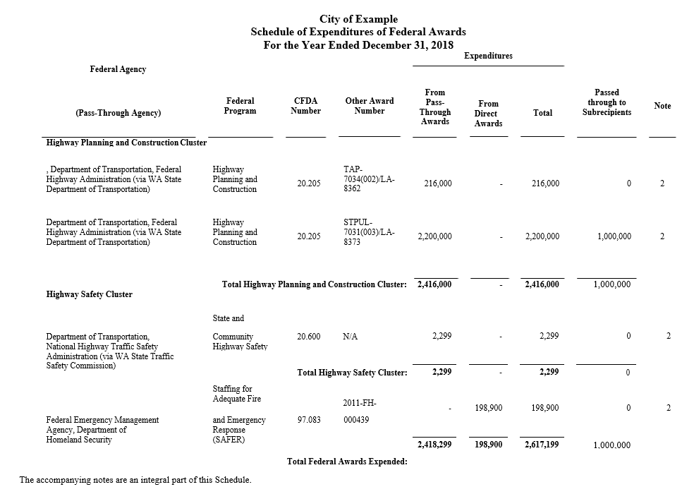 expenditures of federal awards  schedule16